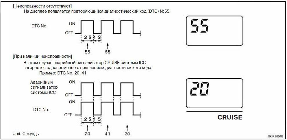 Коды ошибок nissan - самодиагностика поломок