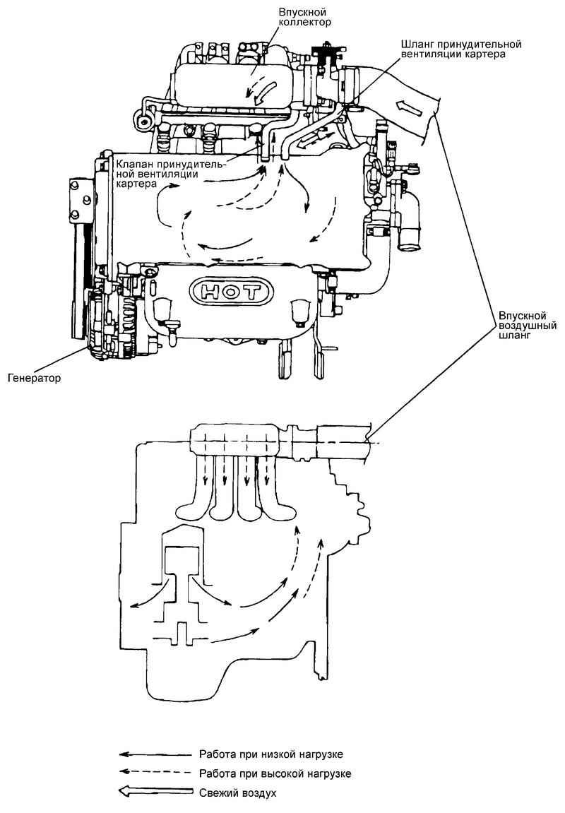 2 отсоединить клапан вентиляции картерных газов от основания корпуса фильтра