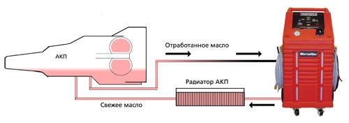Замена масла АКПП Мазда 3