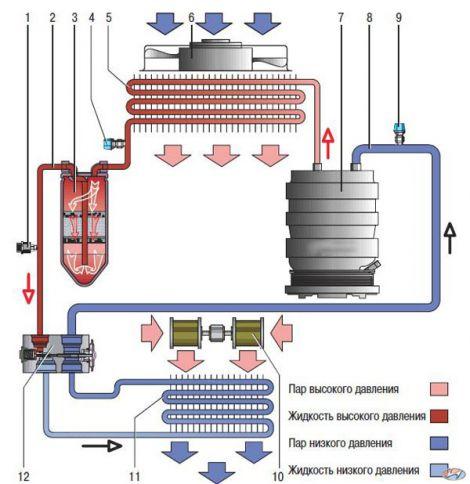 Принципиальная схема движения хладагента в системе кондиционирования воздуха на автомобиле Hyundai Solaris